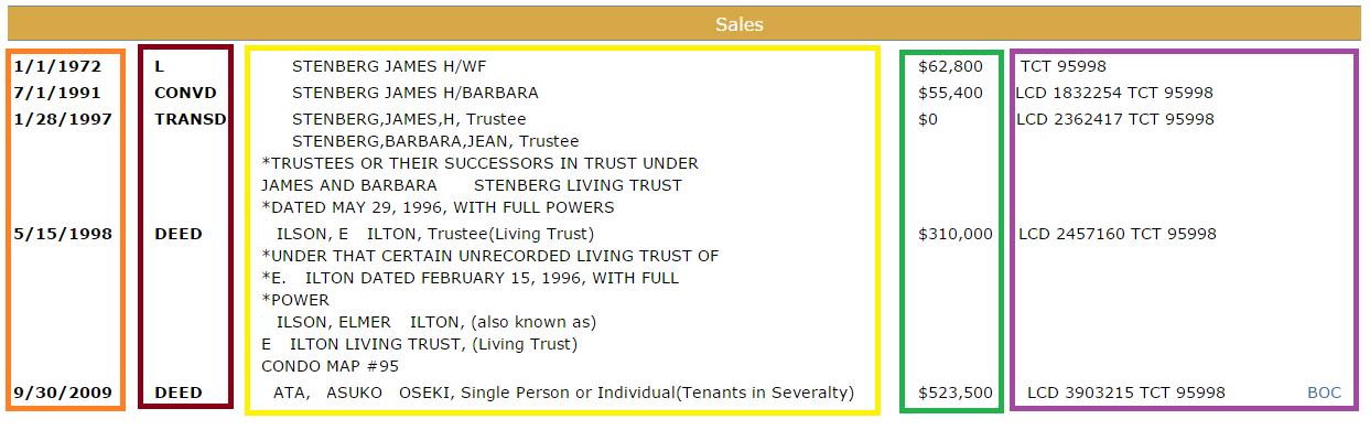 sales example
